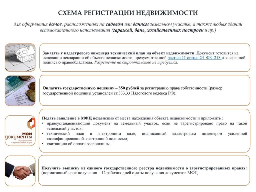 схема оформления участка для ижс
